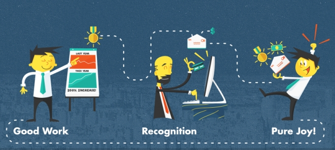 Importance of Rewards and Recognition in the workplace